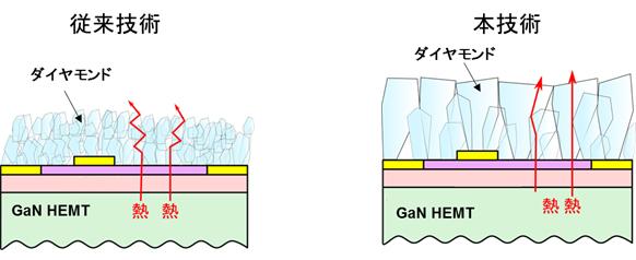 図1 開発したダイヤモンド膜と従来技術との比較