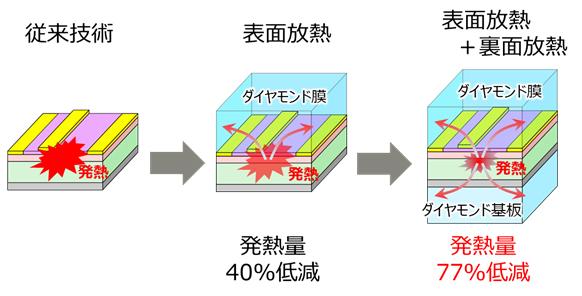 図3 ダイヤモンド放熱方法と放熱特性の比較