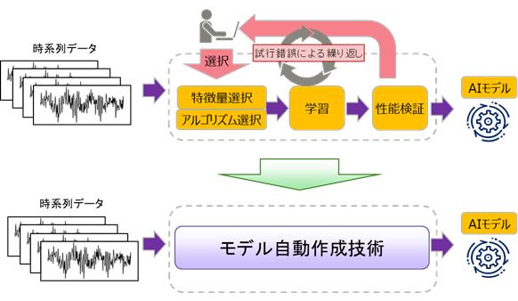 図1 新技術の導入前と導入後の作業イメージ