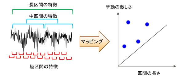 図2 時系列データが持つ様々な特徴を平面上にマッピング