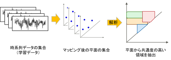 図3 時系列の学習データを用いたAIモデルの作成
