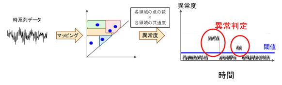 図4 AIモデルを用いた未知の時系列データの予測