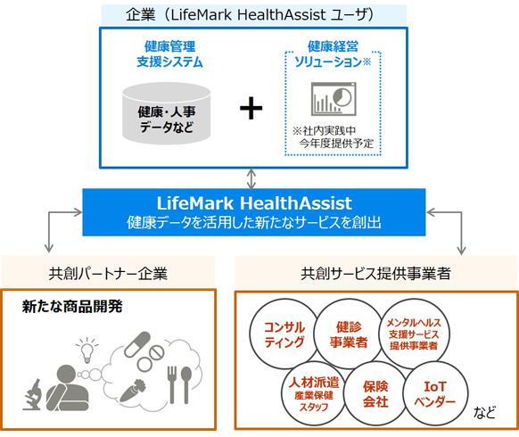 「LifeMark HealthAssist」を活用した共創イメージ