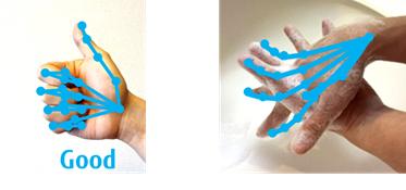 図2 従来のハンドトラッキング技術(左:ジェスチャの認識結果、右:手洗い動作に適用した結果)