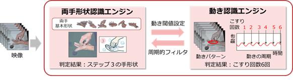 図3 複雑な両手指の動作を両手の全体形状と動きパターンの組み合わせとして認識