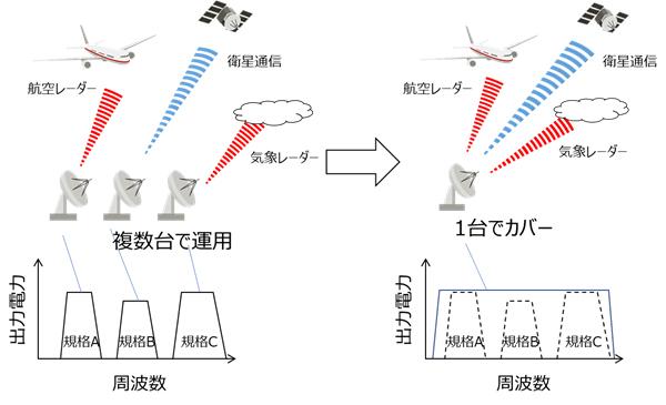図1 (左)従来の送信装置 (右)開発した技術を適用した場合の送信装置