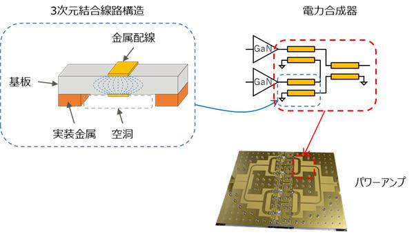 図2 開発した3次元配線構造、それにより構成されるGaNパワーアンプの概念図とその実装写真