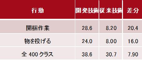 図2 開発技術による正解率(%)の改善