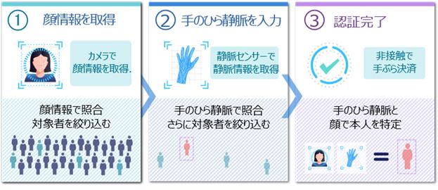 図1 実証中のマルチ生体認証技術の概要
