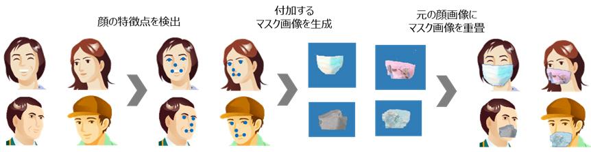 図2 マスクを顔画像に付加