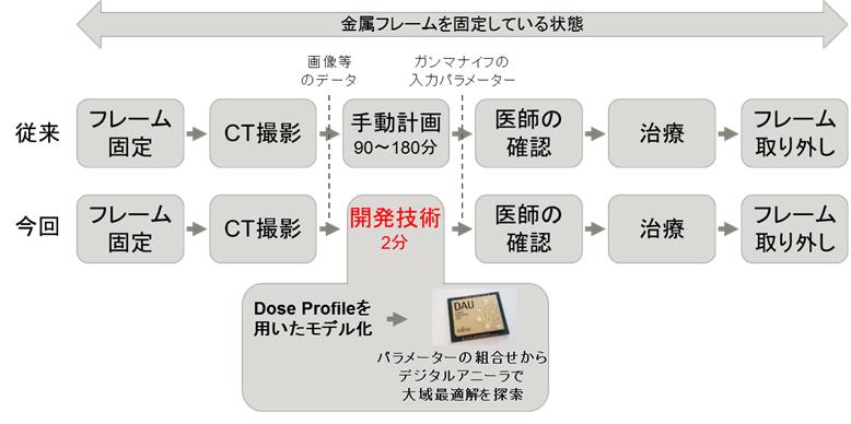図2 従来の人手による計画と開発技術のフロー