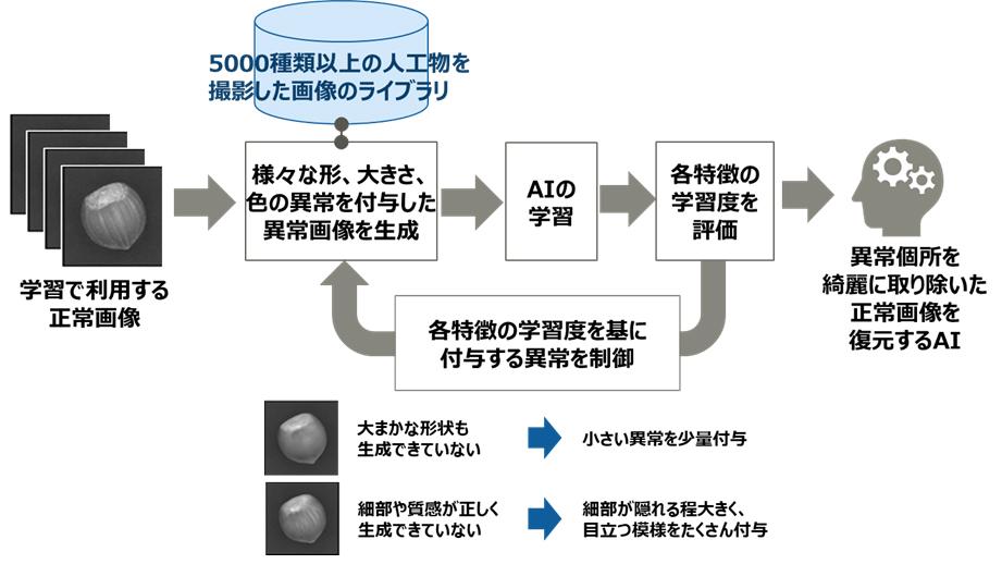 図1 開発技術の概要