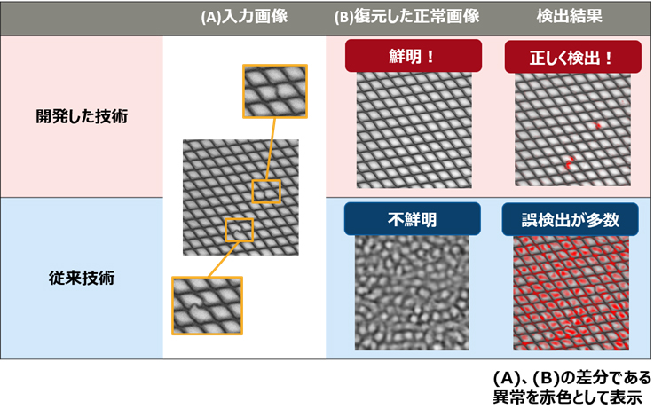 図2 従来技術との比較