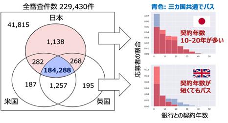 図2 ローン審査における文化圏ごとの比較と日英での契約年数による審査結果の相違